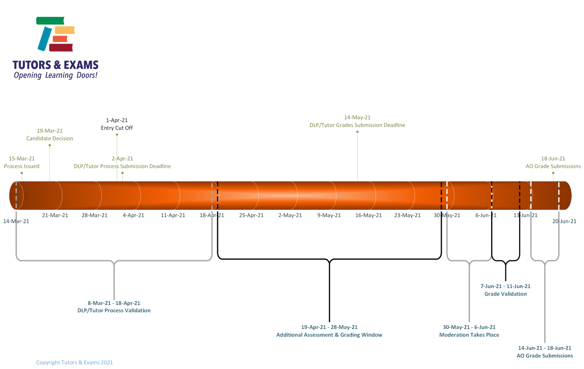 Private Candidate Grading Timeline